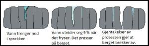 Mekaniske forvitring med norsk tekst_endelig