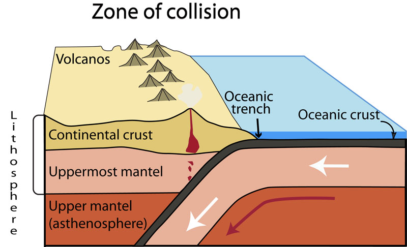 example of continental continental convergent boundary