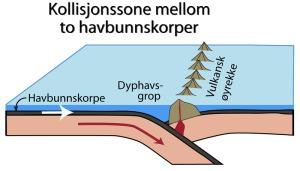 Subduksjonssone mellom havbunnskorper